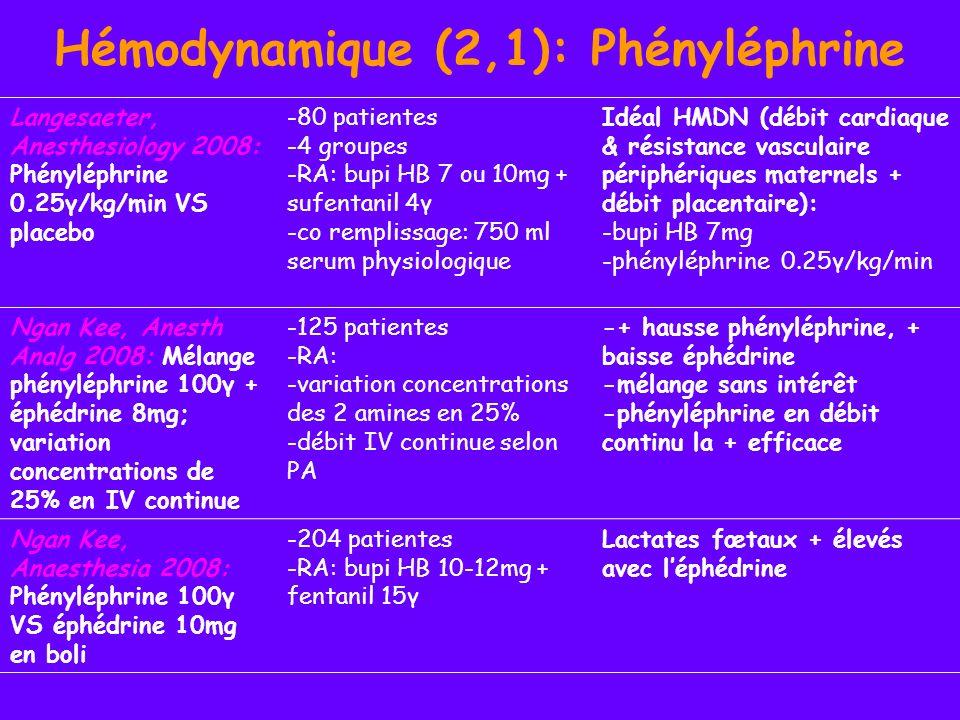 Hémodynamique (2,2): Phényléphrine Tanaka, Int J Obstet Anesth 2009: ED95 de la phényléphrine en prévention de lhypotension et/ou des NV -50 patientes -RA: bupi HB 12mg + fentanyl 10γ + morphine 100γ -référence: PA basale -efficacité: absence dhypotension et/ou de NV -titration de la phényléphrine en boli de 40γ augmentés par 10γ -Dose bolus efficace =122γ -ED95=156γ Hennebry, Br J Anaesth 2009: ED50 de la bupiHB en RA pour niveau à lappendice xyphoïde, phényléphrine VS éphédrine en IV continue -70 patientes -RA: bupiHB + fentanyl 25γ -phényléphrine 16γ/min -éphédrine 1.5mg/min -ED50=7.8mg sous phényléphrine -ED50=7.6mg sous éphédrine pas de différence significative Bjornestad, Eur J Anaesthesiol 2009: Contention veineuse élastique VS phényléphrine en boli pour lAPD -40 patientes -APD chirurgicale: -contention veineuse élastique -VS phénylpéhrine en boli de 50γ T0, T5 et T10 - Pas de différence significative de la PAM