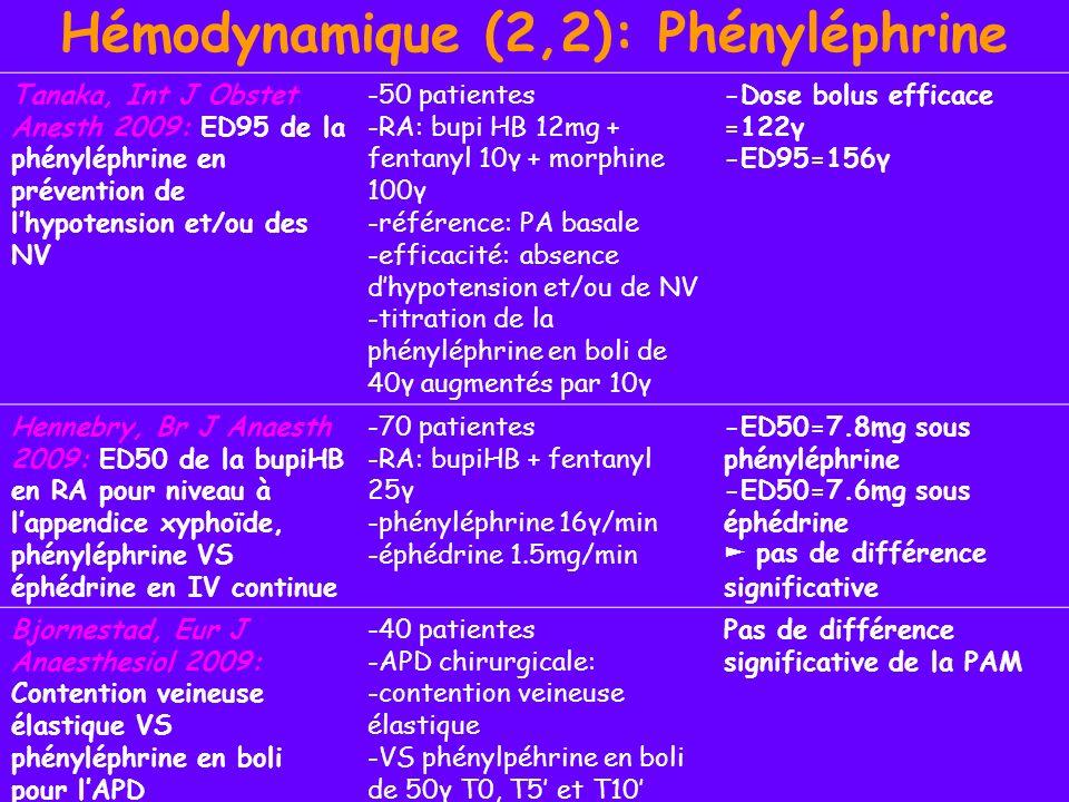 Hémodynamique (2,2): Phényléphrine Tanaka, Int J Obstet Anesth 2009: ED95 de la phényléphrine en prévention de lhypotension et/ou des NV -50 patientes