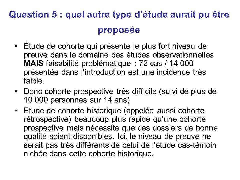 Question 6 : Quel(s) est (sont) le(s) facteur(s) de risque étudiés, comment est (sont) il(s) mesuré(s) .