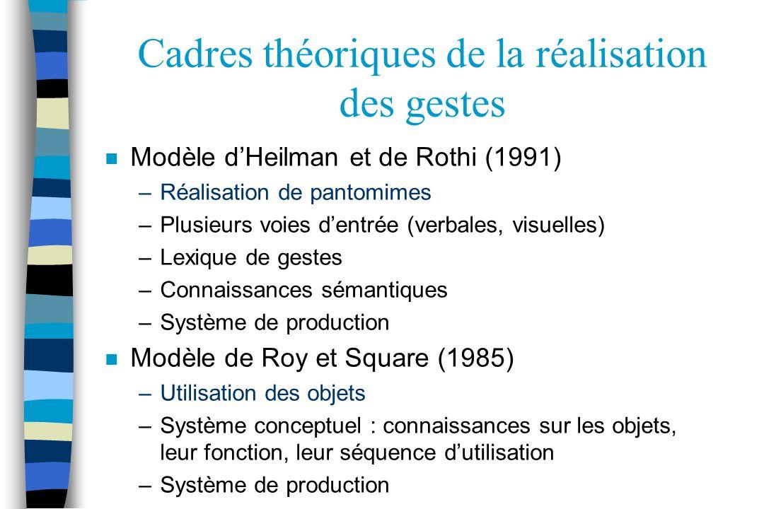 Cadres théoriques de la réalisation des gestes n Modèle dHeilman et de Rothi (1991) –Réalisation de pantomimes –Plusieurs voies dentrée (verbales, vis