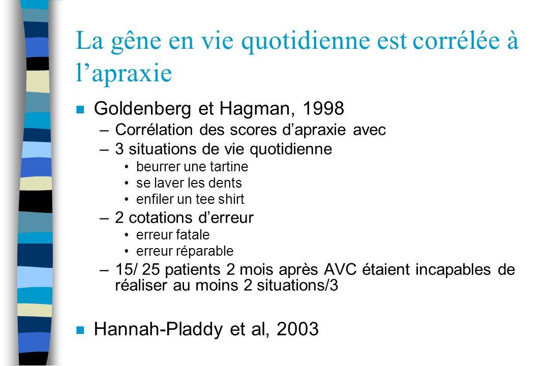 La gêne en vie quotidienne est corrélée à lapraxie n Goldenberg et Hagman, 1998 –Corrélation des scores dapraxie avec –3 situations de vie quotidienne
