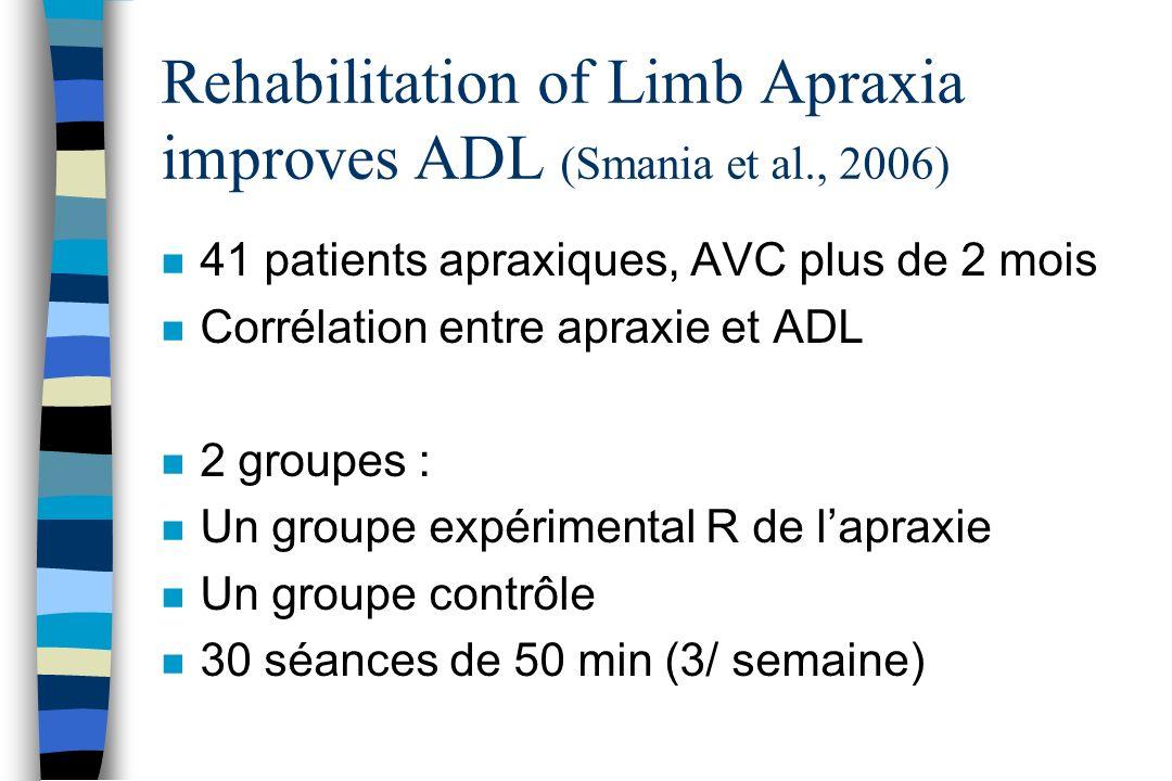 Rehabilitation of Limb Apraxia improves ADL (Smania et al., 2006) n 41 patients apraxiques, AVC plus de 2 mois n Corrélation entre apraxie et ADL n 2