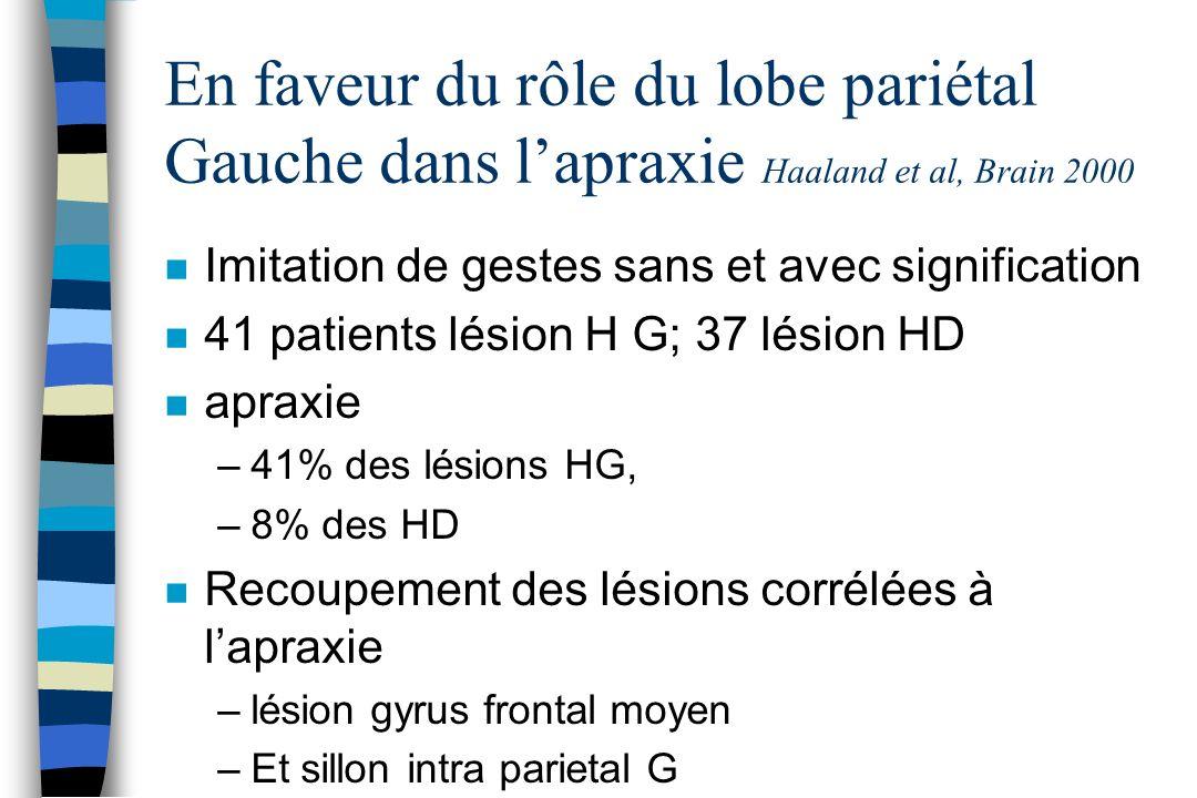 En faveur du rôle du lobe pariétal Gauche dans lapraxie Haaland et al, Brain 2000 n Imitation de gestes sans et avec signification n 41 patients lésio