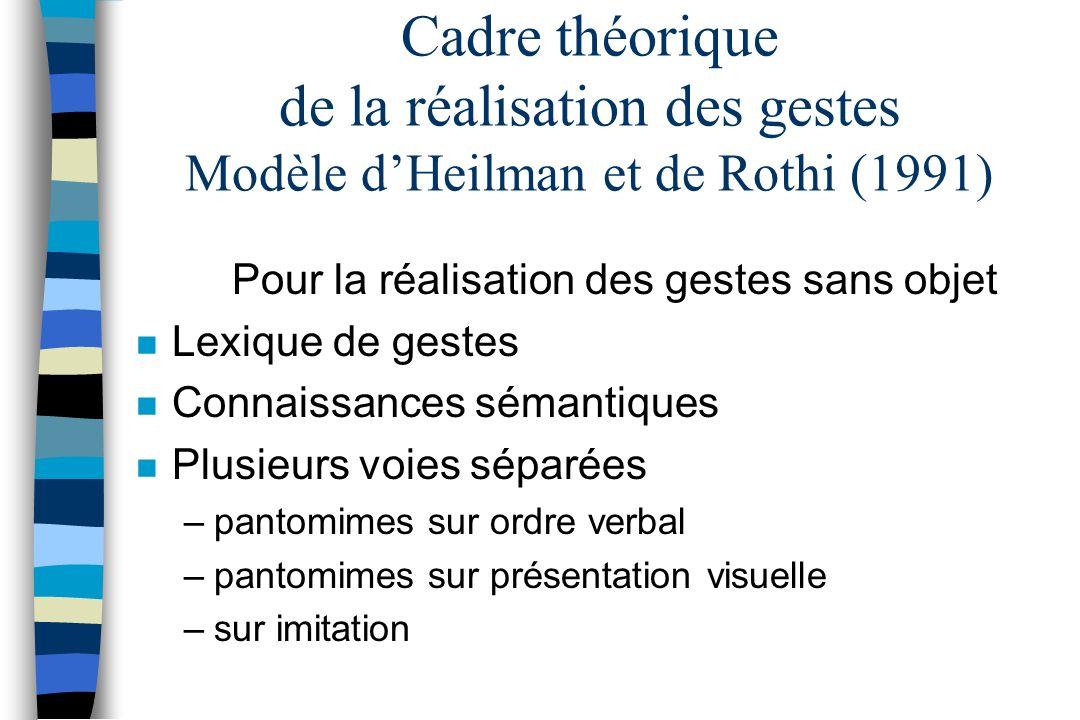 Cadre théorique de la réalisation des gestes Modèle dHeilman et de Rothi (1991) Pour la réalisation des gestes sans objet n Lexique de gestes n Connai