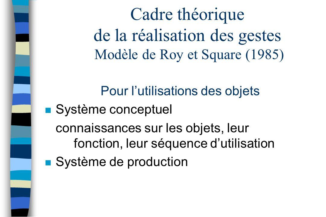Cadre théorique de la réalisation des gestes Modèle de Roy et Square (1985) Pour lutilisations des objets n Système conceptuel connaissances sur les o