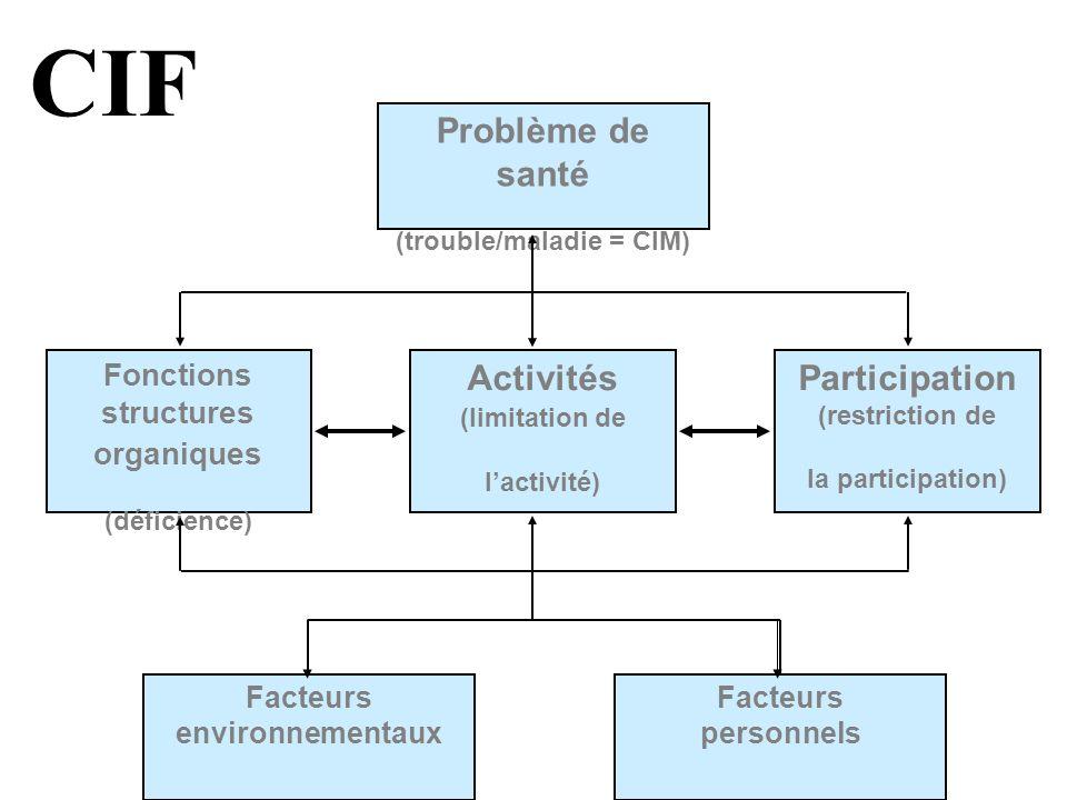 Problème de santé (trouble/maladie = CIM) Activités (limitation de lactivité) Fonctions structures organiques (déficience) Participation (restriction
