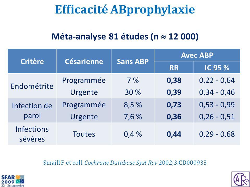 Smaill F et coll. Cochrane Database Syst Rev 2002;3:CD000933 Méta-analyse 81 études (n 12 000) Efficacité ABprophylaxie CritèreCésarienneSans ABP Avec