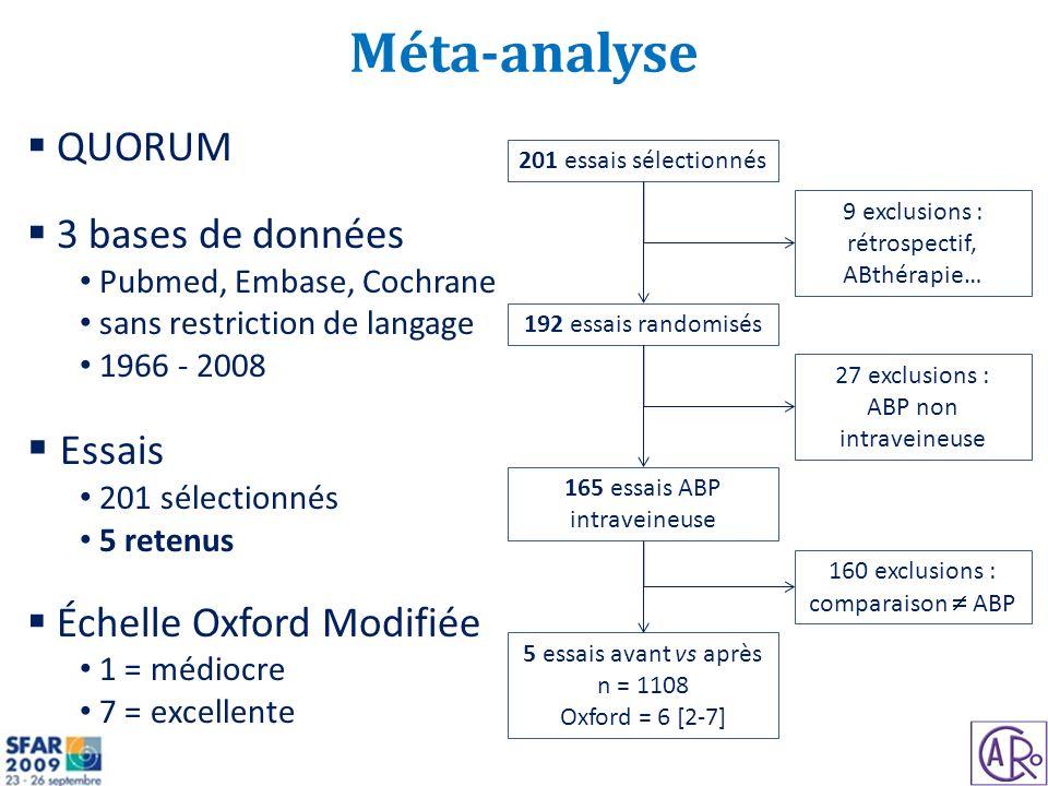 Méta-analyse QUORUM 3 bases de données Pubmed, Embase, Cochrane sans restriction de langage 1966 - 2008 Essais 201 sélectionnés 5 retenus Échelle Oxfo