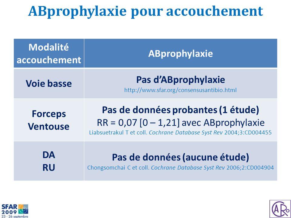 ABprophylaxie pour accouchement Modalité accouchement ABprophylaxie Voie basse Pas dABprophylaxie http://www.sfar.org/consensusantibio.html Forceps Ventouse Pas de données probantes (1 étude) RR = 0,07 [0 – 1,21] avec ABprophylaxie Liabsuetrakul T et coll.