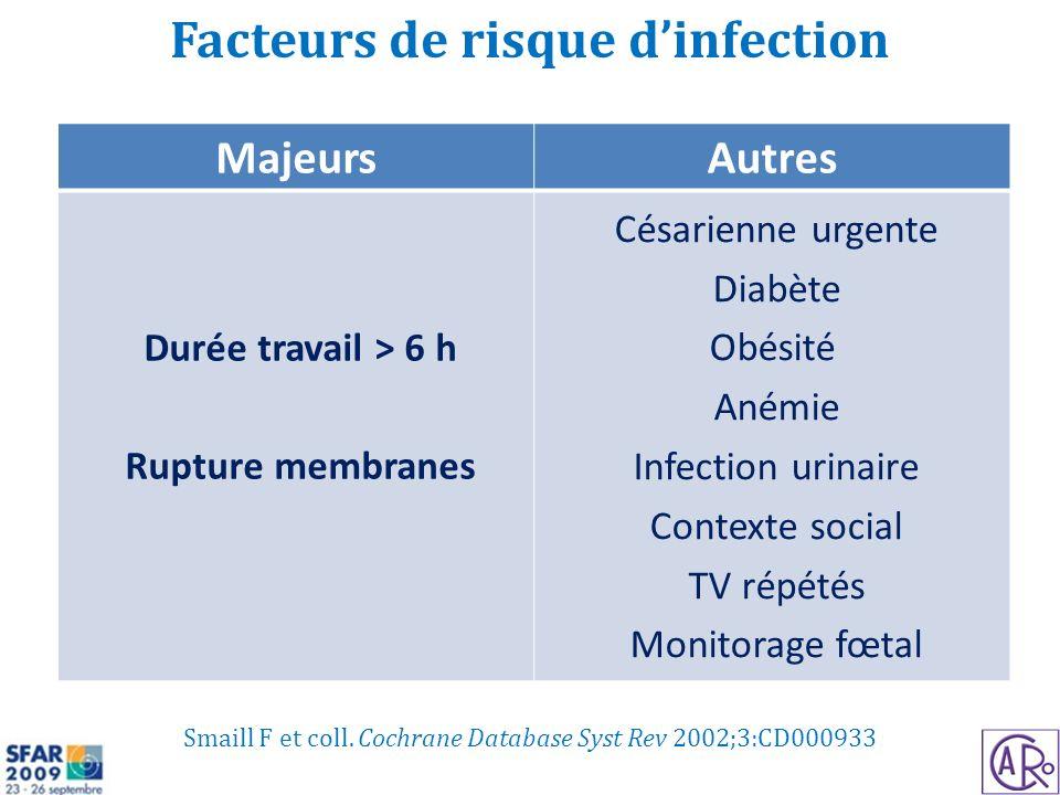 Smaill F et coll. Cochrane Database Syst Rev 2002;3:CD000933 Facteurs de risque dinfection MajeursAutres Durée travail > 6 h Rupture membranes Césarie