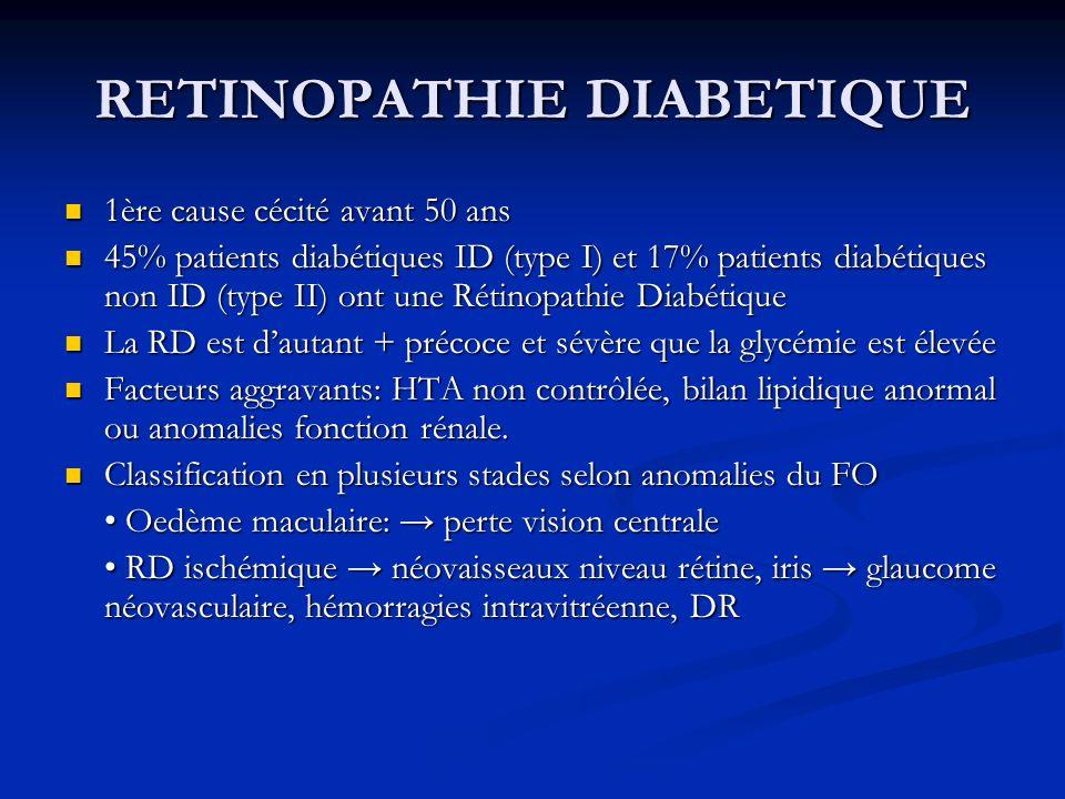 RETINOPATHIE DIABETIQUE 1ère cause cécité avant 50 ans 1ère cause cécité avant 50 ans 45% patients diabétiques ID (type I) et 17% patients diabétiques