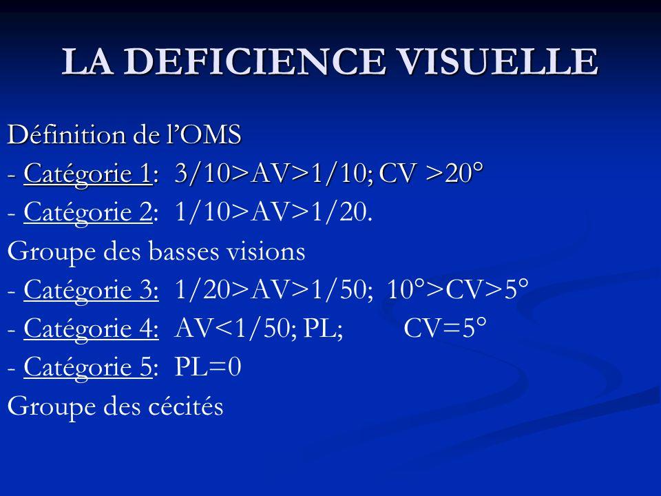 LA DEFICIENCE VISUELLE Définition de lOMS - Catégorie 1: 3/10>AV>1/10; CV >20° - Catégorie 2: 1/10>AV>1/20. Groupe des basses visions - Catégorie 3: 1