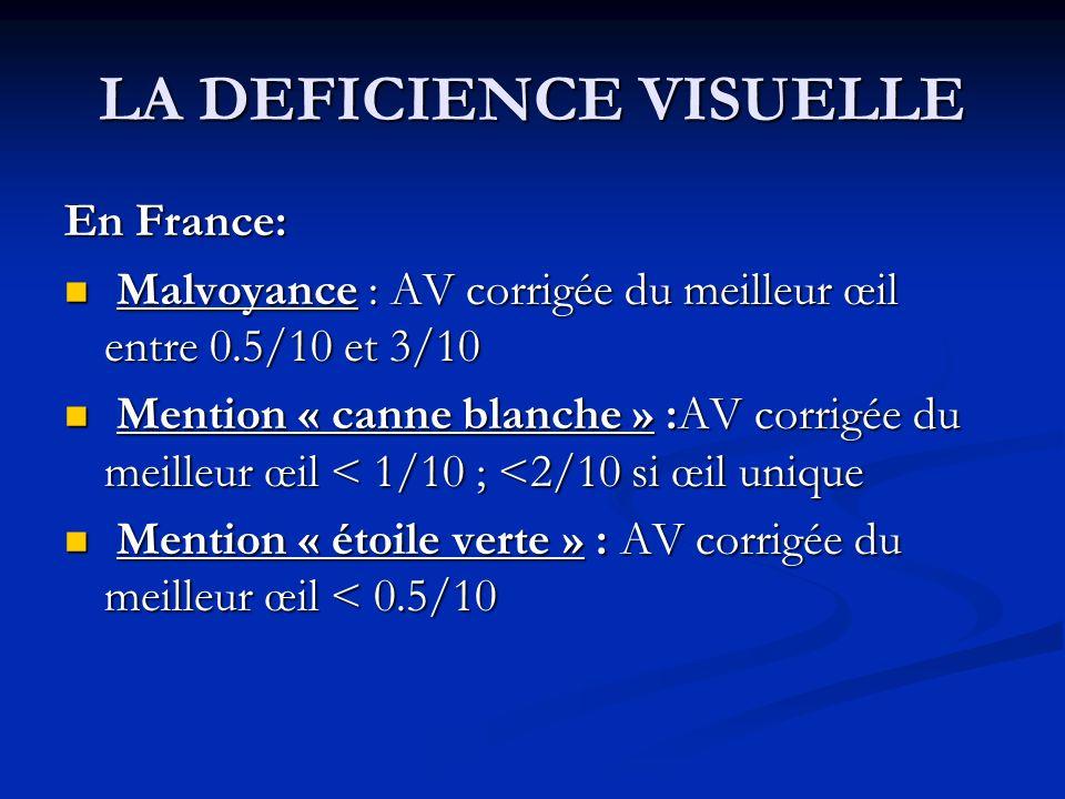 LA DEFICIENCE VISUELLE En France: Malvoyance : AV corrigée du meilleur œil entre 0.5/10 et 3/10 Malvoyance : AV corrigée du meilleur œil entre 0.5/10