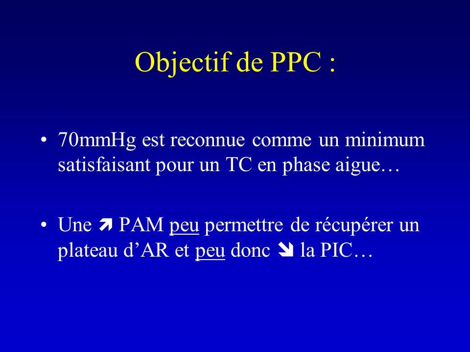 Objectif de PPC : 70mmHg est reconnue comme un minimum satisfaisant pour un TC en phase aigue… Une PAM peu permettre de récupérer un plateau dAR et pe