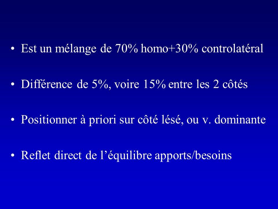 Est un mélange de 70% homo+30% controlatéral Différence de 5%, voire 15% entre les 2 côtés Positionner à priori sur côté lésé, ou v. dominante Reflet