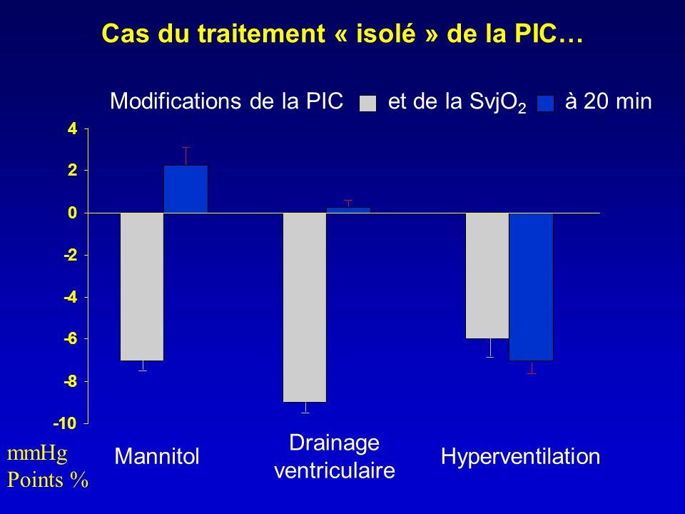 -10 -8 -6 -4 -2 0 2 4 Mannitol Drainage ventriculaire Hyperventilation Cas du traitement « isolé » de la PIC… Modifications de la PIC et de la SvjO 2