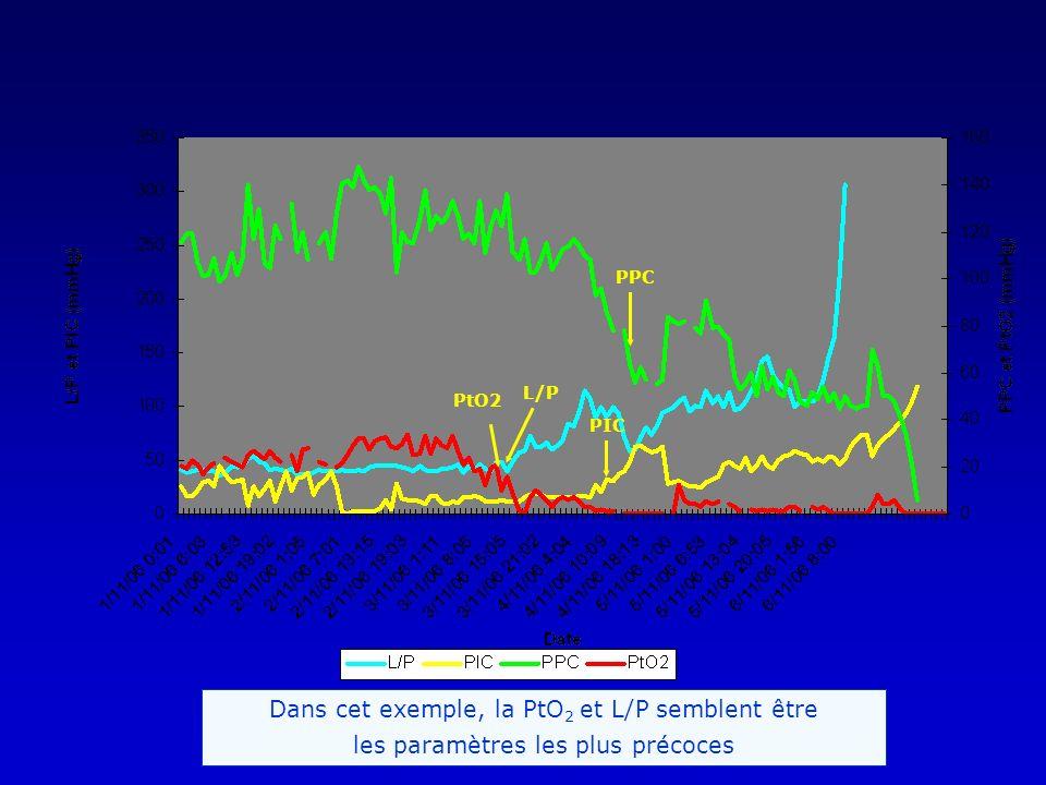 PtO2 L/P PPC PIC Dans cet exemple, la PtO 2 et L/P semblent être les paramètres les plus précoces