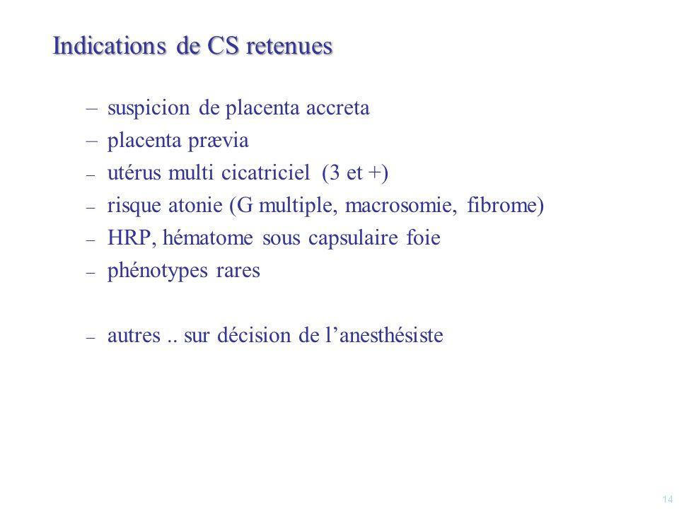 Variables «CS - » (n=195) « CS + » (n=70) pOR [IC 95%] Âge32 ± 534 ± 50,041 Antécédents obstétricaux Césarienne antérieure 66 ( 34 %) 40 ( 21 %) 36 ( 51 %) 23 ( 33 %) 0,014 0,055 2,1 [1,19-3,6] 1,9 [1,0-3,5] Indication de césarienne Grossesse multiple ARCF Macrosomie Dystocie Prééclampsie Utérus cicatriciel HRP Anomalie adhérence placenta Anomalie topographie placenta 25 ( 13 %) 44 ( 23 %) 19 ( 10 %) 33 ( 17 %) 10 ( 5 %) 18 ( 9 %) 12 ( 6 %) 4 ( 2 %) 6 ( 3 %) 7 ( 10 %) 3 ( 4 %) 0 1 ( 1,4 %) 15 ( 21 %) 3 ( 20 %) 20 ( 29 %) 25 ( 32 %) 0,684 0,001 0,015 0,001 0,326 0,015 0,780 < 0,001 0,15 [0,04-0,51] 5,1 [1,3-5,7] 2,7 [1,3-5,7] 19,1 [6,2-58,4] 17 [6,8-45,2] Type danesthésie Anesthésie générale Anesthésie péridurale Rachianesthésie Péri-rachi combinée 76 ( 39 %) 58 ( 30 %) 56 ( 29 %) 14 ( 7 %) 31 ( 44 %) 3 ( 4 %) 34 ( 49 %) 4 ( 6 %) 0,525 < 0,001 0,004 0,888 1,2 [0,7-2,2] 2,4 [1,1-4,9] 15