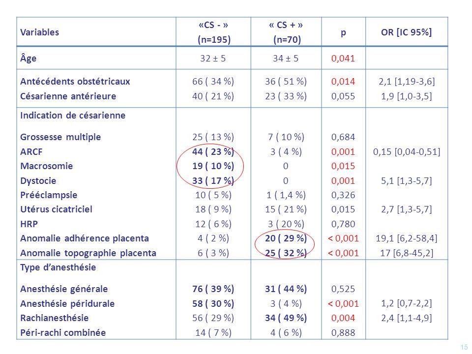 Variables« CS -» (n=195)« CS+» (n=70)p Volume de saignement1602 ± 9111777 ± 18410.014 Cristalloïdes Colloïdes 1533 ± 689 796 ± 612 1974 ± 731 817 ± 853 <0.001 0.555 Transfusion de CGR Nombre de CGR 56 (29) 0 (0-16) 18 (26) 0 (0-10) 0.745 0.700 Administration de fibrinogène Posologie (g) 61 (31) 0(0-11) 22 (31) 0 (0-11) >0.999 0.826 Nombre de PFC0 (0-12)0 (0-10)0.478 Nombre de CPA0 (0-3)0 (0-2)0.813 Exacyl Nalador Novoseven Embolisation Ligature Hystérectomie dhémostase 58 (30) 74 (38) 0 10 (5) 15 (8) 6 (3) 30 (43) 29 (41) 6 (13) 3 (8) 5 (7) 12 (17) 0.064 0.712 0.127 0.456 >0.999 0.014 Atonie utérine Embolie amniotique 9 (5) 1 (0.5) 7 (10) 0 0.184 >0.999 Hémoglobinémie initiale Hémoglobinémie Hb post opératoire Hémoglobinémie 24 h Hémoglobinémie à la sortie 10.9 ± 1.5 9.6 ± 1.7 10.0 ± 1.3 10.6 ± 1.6 9.7 ± 2.7 10.05 ± 1.22 10.23 ± 1.26 0.371 0.228 0.090 0.228 16
