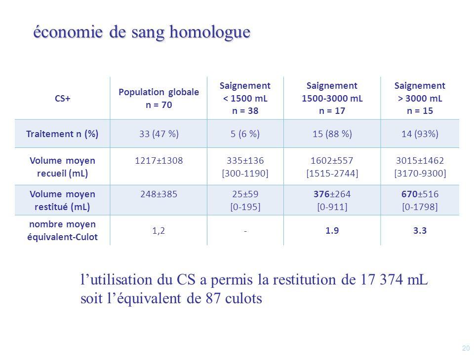 sous groupe «1500-3000mL» * transfusion : 17.6 % «CS+» vs 56.3%, p* = 0,006.