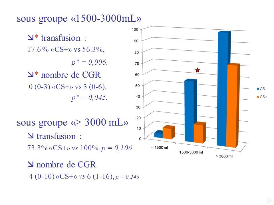 Part de la RSPO dans les apports transfusionnels = 24.2 % Durée dhospitalisation «CS+» vs «CS-», p* < 0.001 Hb à 24h, Hb à 48h et Hb de sortie : pas de différence significative population globale (n=265) «<1500» (n=38) «1500-3000» (n=17) «>3000» (n=15) « CS- »206712277 « CS+ »6713747 22