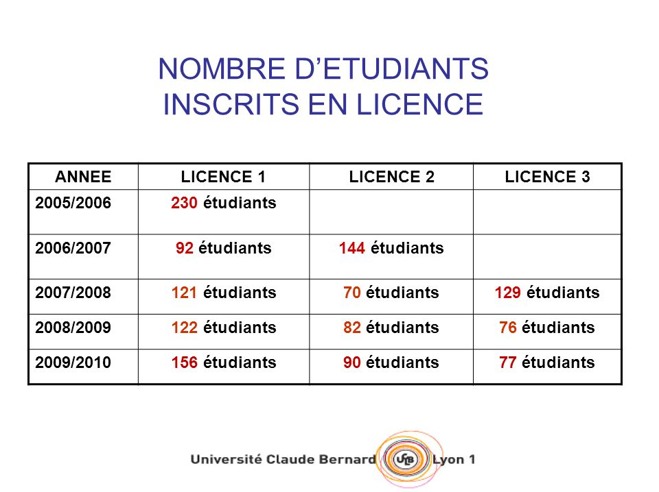 NOMBRE DETUDIANTS INSCRITS EN LICENCE ANNEELICENCE 1LICENCE 2LICENCE 3 2005/2006230 étudiants 2006/200792 étudiants144 étudiants 2007/2008121 étudiants70 étudiants129 étudiants 2008/2009122 étudiants82 étudiants76 étudiants 2009/2010156 étudiants90 étudiants77 étudiants