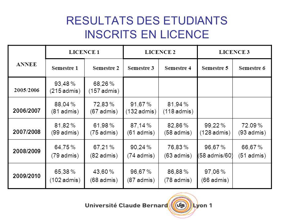 RESULTATS DES ETUDIANTS INSCRITS EN LICENCE ANNEE LICENCE 1LICENCE 2LICENCE 3 Semestre 1Semestre 2Semestre 3Semestre 4Semestre 5Semestre 6 2005/2006 93,48 % (215 admis) 68,26 % (157 admis) 2006/2007 88,04 % (81 admis) 72,83 % (67 admis) 91,67 % (132 admis) 81,94 % (118 admis) 2007/2008 81,82 % (99 admis) 61,98 % (75 admis) 87,14 % (61 admis) 82,86 % (58 admis) 99,22 % (128 admis) 72.09 % (93 admis) 2008/2009 64,75 % (79 admis) 67,21 % (82 admis) 90,24 % (74 admis) 76,83 % (63 admis) 96,67 % (58 admis/60) 66,67 % (51 admis) 2009/2010 65,38 % (102 admis) 43,60 % (68 admis) 96,67 % (87 admis) 86,88 % (78 admis) 97,06 % (66 admis)
