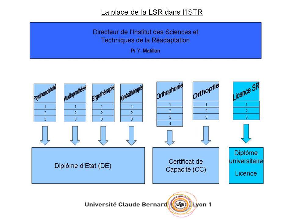 La place de la LSR dans lISTR