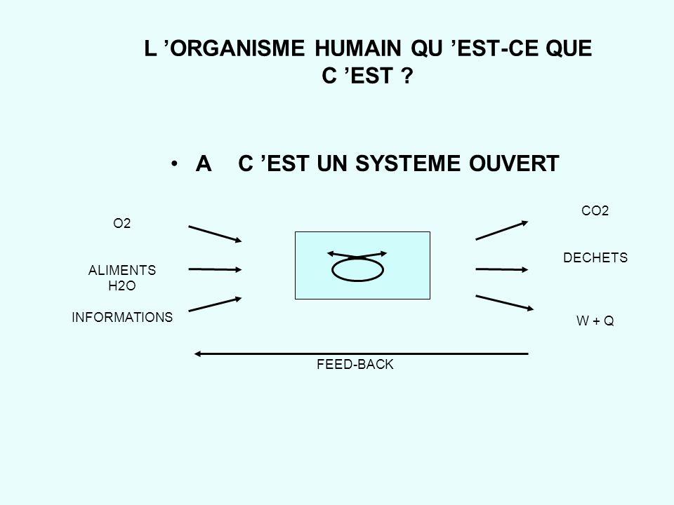 L ORGANISME HUMAIN QU EST-CE QUE C EST ? AC EST UN SYSTEME OUVERT O2 ALIMENTS H2O INFORMATIONS CO2 DECHETS W + Q FEED-BACK