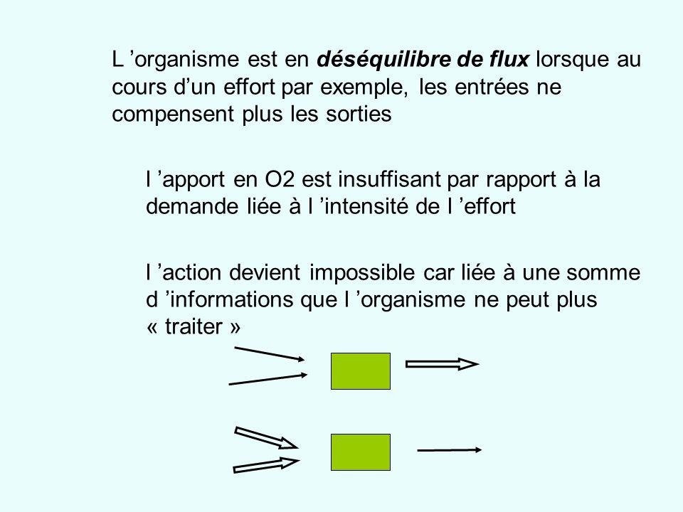 L organisme est en déséquilibre de flux lorsque au cours dun effort par exemple, les entrées ne compensent plus les sorties l apport en O2 est insuffi