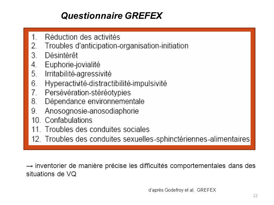22 Questionnaire GREFEX daprès Godefroy et al, GREFEX inventorier de manière précise les difficultés comportementales dans des situations de VQ