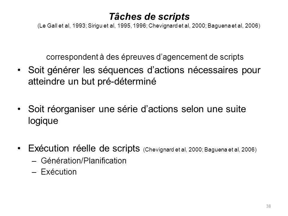 38 Tâches de scripts (Le Gall et al, 1993; Sirigu et al, 1995, 1996; Chevignard et al, 2000; Baguena et al, 2006) correspondent à des épreuves dagencement de scripts Soit générer les séquences dactions nécessaires pour atteindre un but pré-déterminé Soit réorganiser une série dactions selon une suite logique Exécution réelle de scripts (Chevignard et al, 2000; Baguena et al, 2006) –Génération/Planification –Exécution