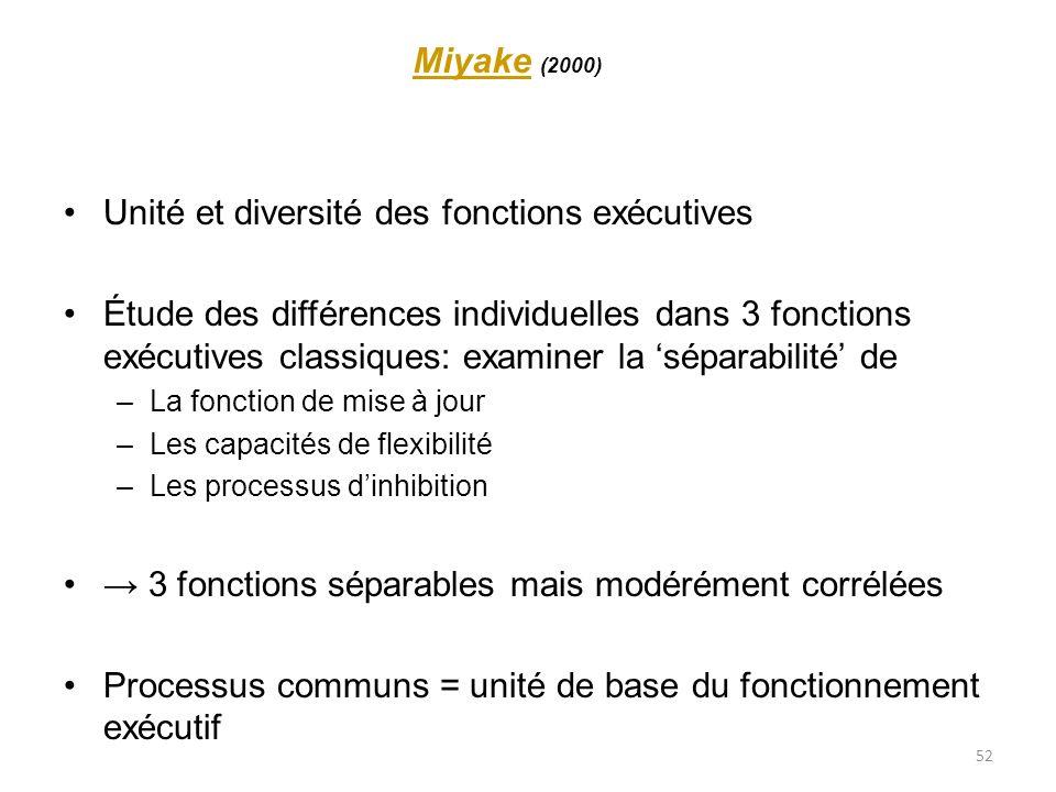 52 MiyakeMiyake (2000) Unité et diversité des fonctions exécutives Étude des différences individuelles dans 3 fonctions exécutives classiques: examine