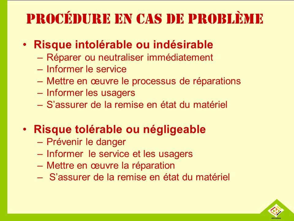 Procédure en cas de problème Risque intolérable ou indésirable –Réparer ou neutraliser immédiatement –Informer le service –Mettre en œuvre le processu