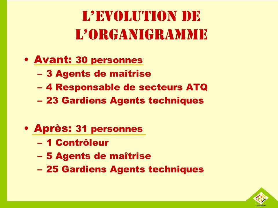 LEVOLUTION DE LORGANIGRAMME Avant: 30 personnes –3 Agents de maîtrise –4 Responsable de secteurs ATQ –23 Gardiens Agents techniques Après: 31 personne