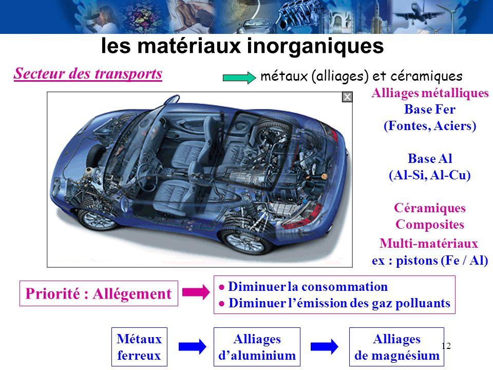 12 les matériaux inorganiques Secteur des transports Métaux ferreux Alliages daluminium Alliages de magnésium Priorité : Allégement Diminuer la consom
