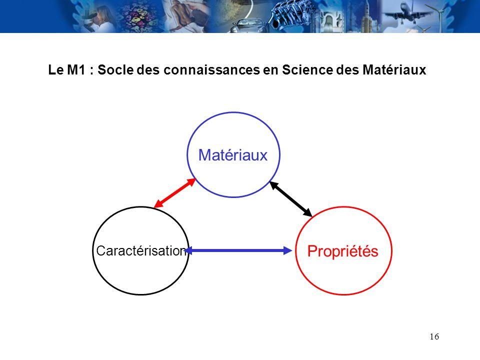 16 Caractérisation Propriétés Matériaux Le M1 : Socle des connaissances en Science des Matériaux