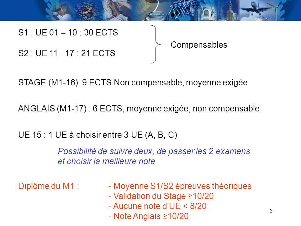 21 S1 : UE 01 – 10 : 30 ECTS S2 : UE 11 –17 : 21 ECTS Compensables STAGE (M1-16): 9 ECTS Non compensable, moyenne exigée UE 15 : 1 UE à choisir entre