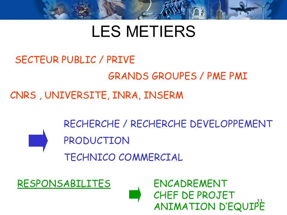 33 LES METIERS SECTEUR PUBLIC / PRIVE GRANDS GROUPES / PME PMI CNRS, UNIVERSITE, INRA, INSERM RESPONSABILITESENCADREMENT CHEF DE PROJET ANIMATION DEQU
