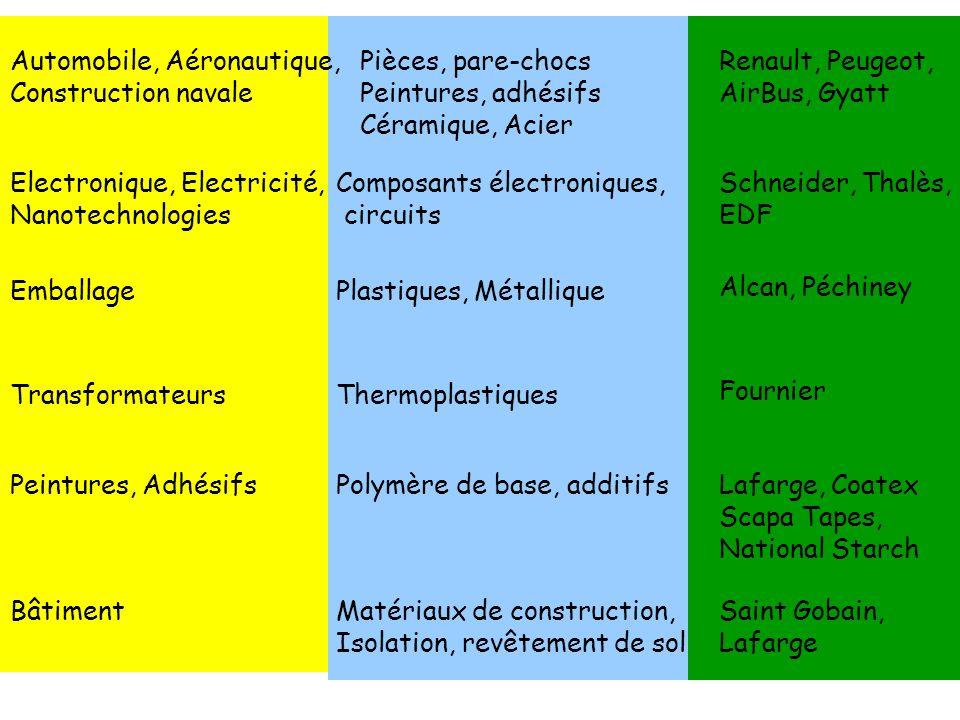 35 Automobile, Aéronautique, Construction navale Renault, Peugeot, AirBus, Gyatt Electronique, Electricité, Nanotechnologies Schneider, Thalès, EDF Em