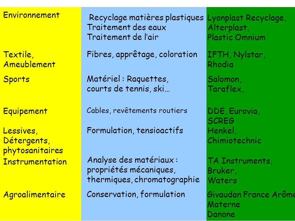 36 Environnement Textile, Ameublement IFTH, Nylstar, Rhodia EquipementDDE, Eurovia, SCREG Lessives, Détergents, phytosanitaires Henkel, Chimiotechnic