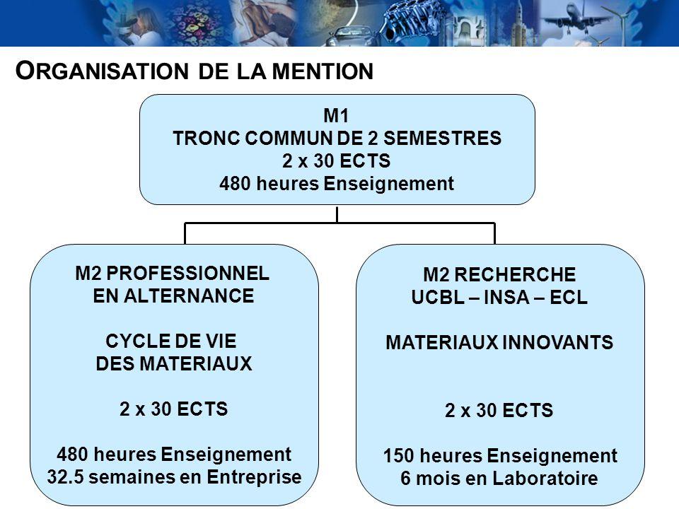5 O RGANISATION DE LA MENTION M1 TRONC COMMUN DE 2 SEMESTRES 2 x 30 ECTS 480 heures Enseignement M2 PROFESSIONNEL EN ALTERNANCE CYCLE DE VIE DES MATER