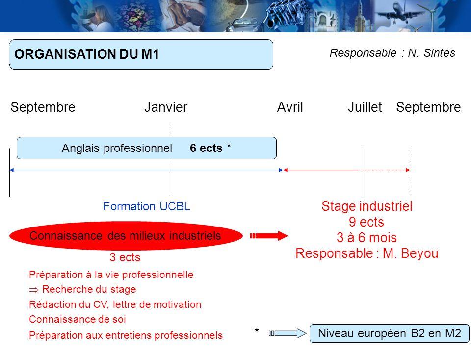 6 ORGANISATION DU M1 Formation UCBL SeptembreAvrilJuilletSeptembre Stage industriel 9 ects 3 à 6 mois Responsable : M. Beyou Anglais professionnel 6 e