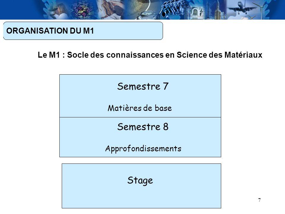 7 ORGANISATION DU M1 Le M1 : Socle des connaissances en Science des Matériaux Stage Semestre 7 Matières de base Semestre 8 Approfondissements