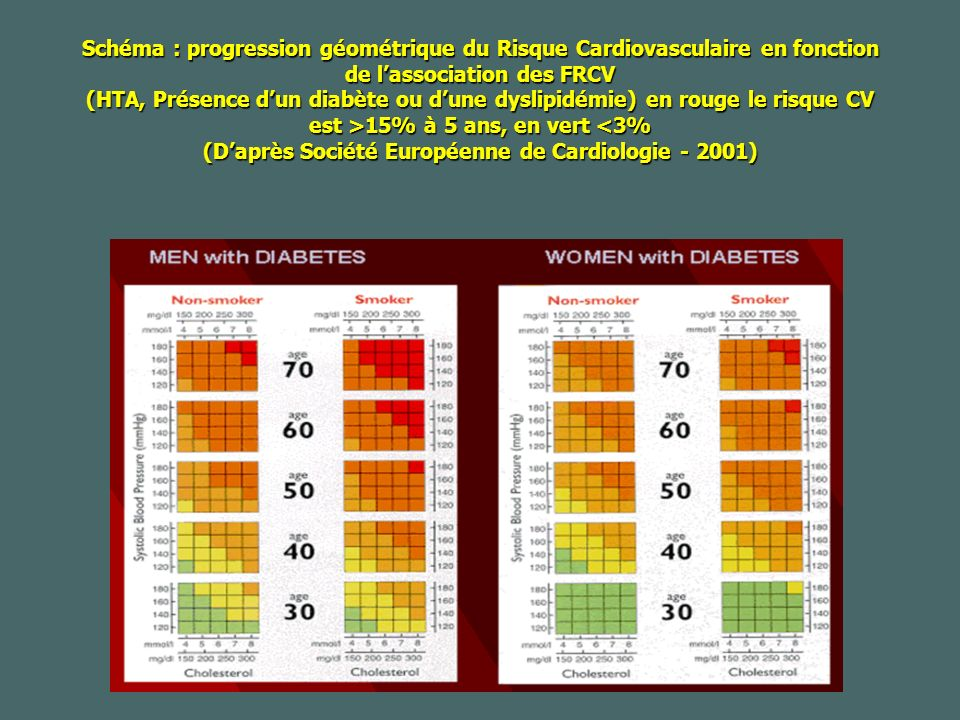 Schéma : progression géométrique du Risque Cardiovasculaire en fonction de lassociation des FRCV (HTA, Présence dun diabète ou dune dyslipidémie) en rouge le risque CV est >15% à 5 ans, en vert 15% à 5 ans, en vert <3% (Daprès Société Européenne de Cardiologie - 2001)