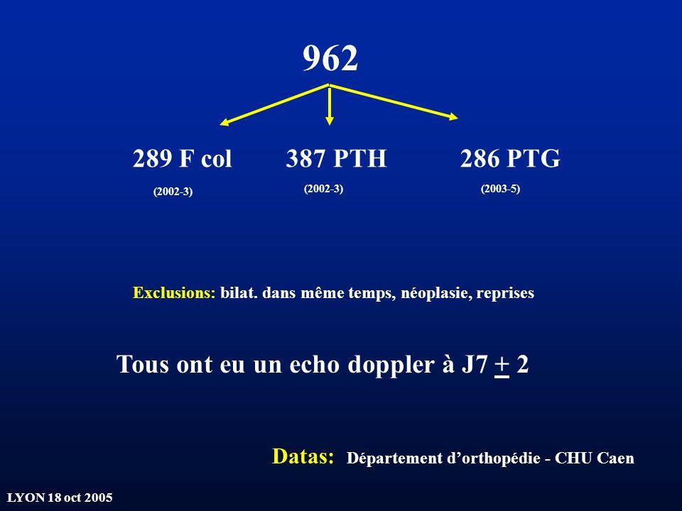 LYON 18 oct 2005 962 289 F col 387 PTH 286 PTG (2002-3) (2003-5) Exclusions: bilat. dans même temps, néoplasie, reprises Datas: Département dorthopédi
