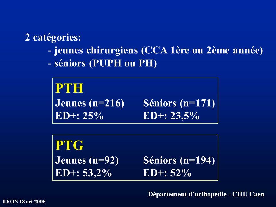 LYON 18 oct 2005 2 catégories: - jeunes chirurgiens (CCA 1ère ou 2ème année) - séniors (PUPH ou PH) PTH Jeunes (n=216) Séniors (n=171) ED+: 25% ED+: 2