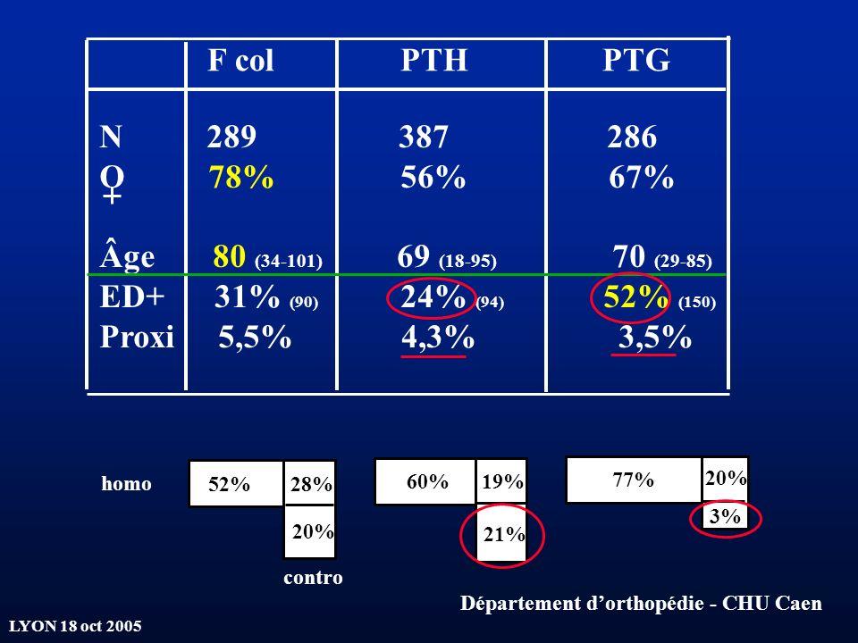LYON 18 oct 2005 N 289 387 286 O 78% 56% 67% Âge 80 (34-101) 69 (18-95) 70 (29-85) ED+ 31% (90) 24% (94) 52% (150) Proxi 5,5% 4,3% 3,5% F col PTH PTG