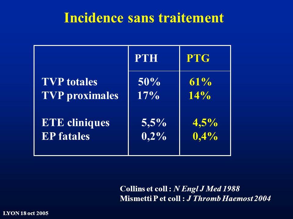 LYON 18 oct 2005 TVP totales 50% 61% TVP proximales 17% 14% ETE cliniques 5,5% 4,5% EP fatales 0,2% 0,4% PTH PTG Collins et coll : N Engl J Med 1988 M