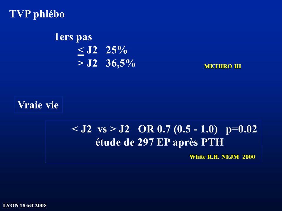 LYON 18 oct 2005 1ers pas < J2 25% > J2 36,5% TVP phlébo METHRO III J2 OR 0.7 (0.5 - 1.0) p=0.02 étude de 297 EP après PTH White R.H. NEJM 2000 Vraie